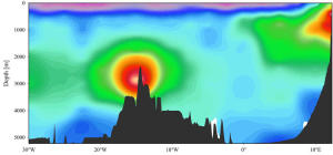Analisi di alcuni campioni di acqua marina hanno rivelato una notevole quantità di ferro e manganese nell'Oceano Atlantico meridionale, in ascesa da sorgenti idrotermali lungo la parte mediana della dorsale medio-atlantica. La figura riporta la profondità dell'oceano e il luogo del campionamento. Le concentrazioni di ferro sono indicate dai colori rosso e arancione. (fonte: Abigail Noble, WHOI)