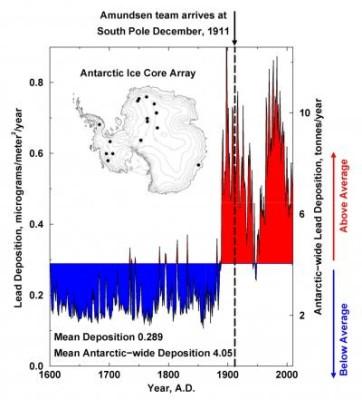 Carote Antartide piombo