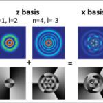 Nuovo record per l'entanglement a multiple dimensioni