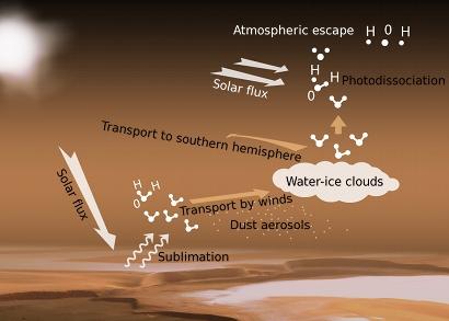 Ciclo dell'acqua su Marte e la sua fuga nello spazio più veloce del previsto