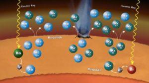 Scoperta interazione chimica tra crosta e atmosfera nel passato di Marte