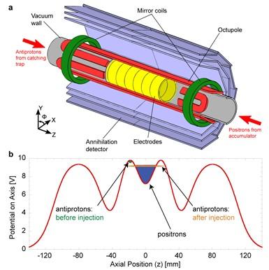 Antimateria al CERN