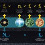 """Rivista l'equazione di Drake: """"Alieni sono esistiti, ma probabilmente si sono già estinti"""""""