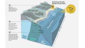Fonte insospettata di radioattività dall'incidente di Fukushima