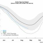 Ghiaccio artico aumenta del 60% rispetto al minimo storico del 2012