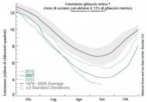 Grafico dell'estensione dei ghiacci artici a settembre 2012