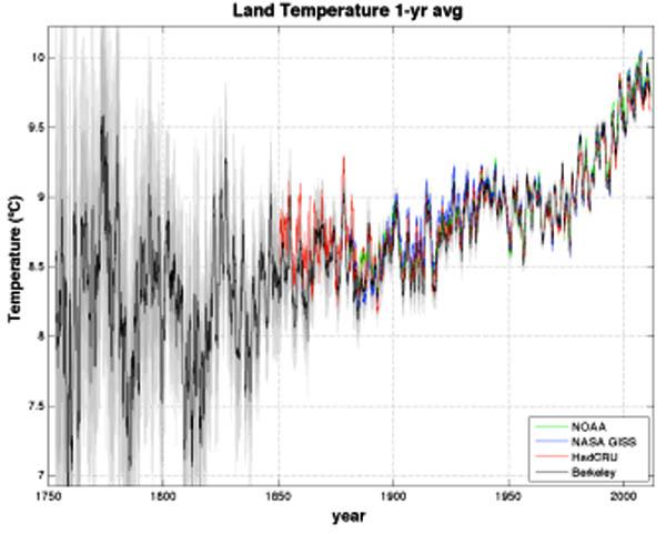 Grafico delle temperature