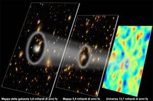 Influenza dell'energia oscura sull'espansione dell'Universo. Crediti: Eric Huff, l'SDSS-III team e il South Pole Telescope team. Grafica di Zosia Rostomian