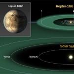 Kepler-186F, il pianeta alieno più simile alla Terra (VIDEO)