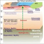 Anidride carbonica e acqua dal mantello terrestre?