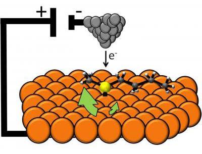 Non sembrerebbe, ma si tratta del più piccolo motore molecolare al mondo, alimentato grazie agli elettroni inviati da un microscopio elettronico. Crediti: Heather L. Tierney, Colin J. Murphy, April D. Jewell, Ashleigh E. Baber, Erin V. Iski, Harout Y. Khodaverdian, Allister F. McGuire, Nikolai Klebanov and E. Charles H. Sykes.