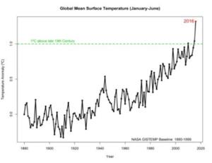 Le tendenze climatiche del 2016 continuano a battere tutti i record